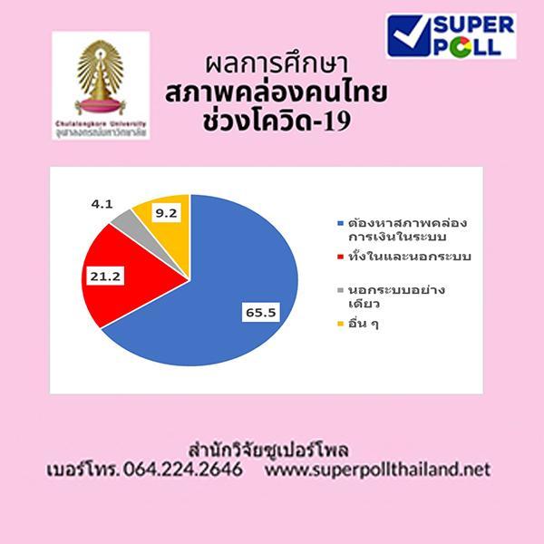 ส่องแหล่งเสริมสภาพคล่องยุคโควิด-19 คนไทยนิยมโรงตึ้ง